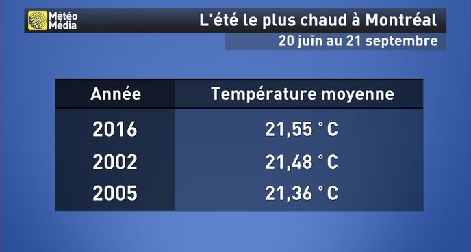météomédia montréal
